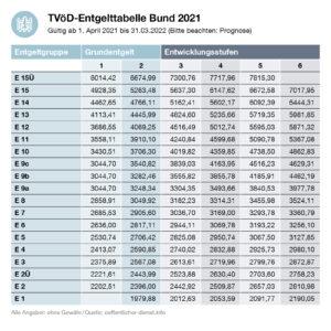 TVöD-Entgelttabelle Bund 2021