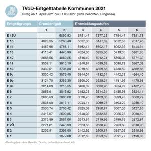 TVöD-Entgelttabelle Kommunen VKA 2021