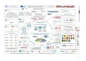 Digitale Verwaltung Wimmelbild